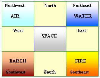 home basic aspects